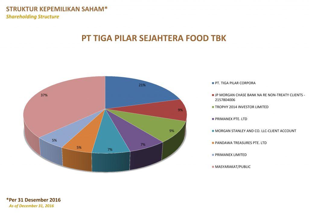 Struktur kepemilikan Saham TPS Food